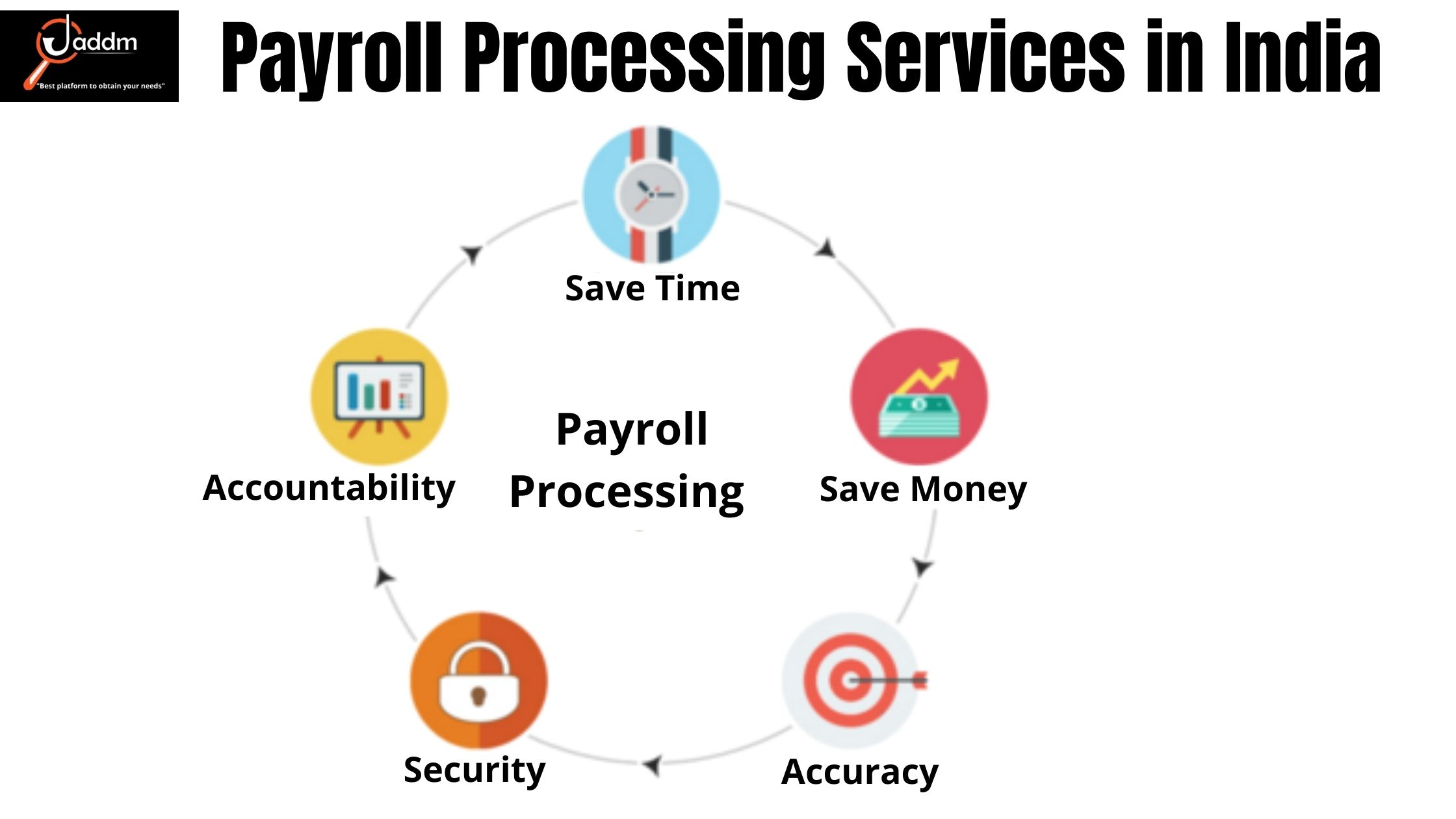 Best Payroll processing services in India